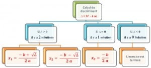Equations du second degré