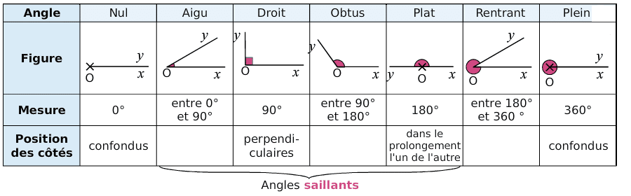 Différents types d'angles