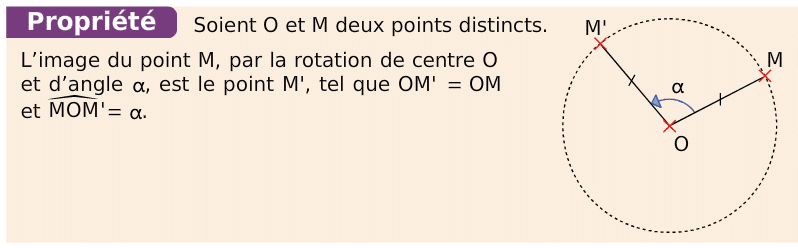 Propriété de l'image d'un point par rotation